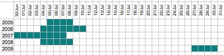 Capelin Calendar 2005-2009
