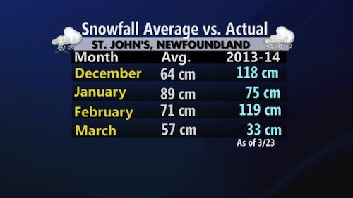 Snowfall stats - Credit: Weather Network